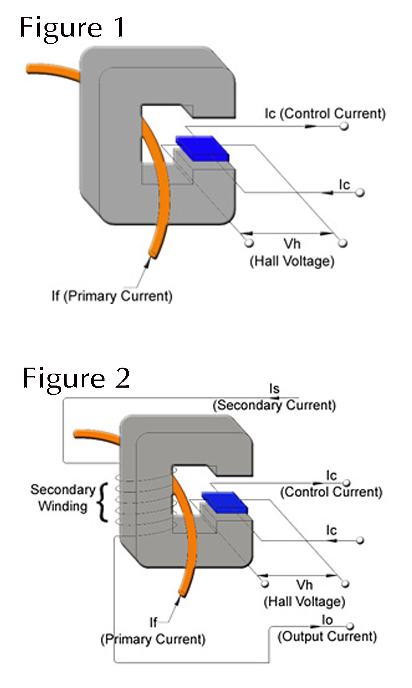 Current Sensor - Open and closed loop operating principle