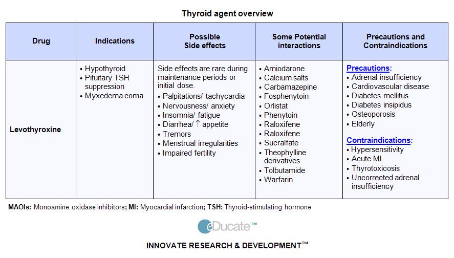 Levothyroxine dosage chart hashi pinterest hypothyroidism