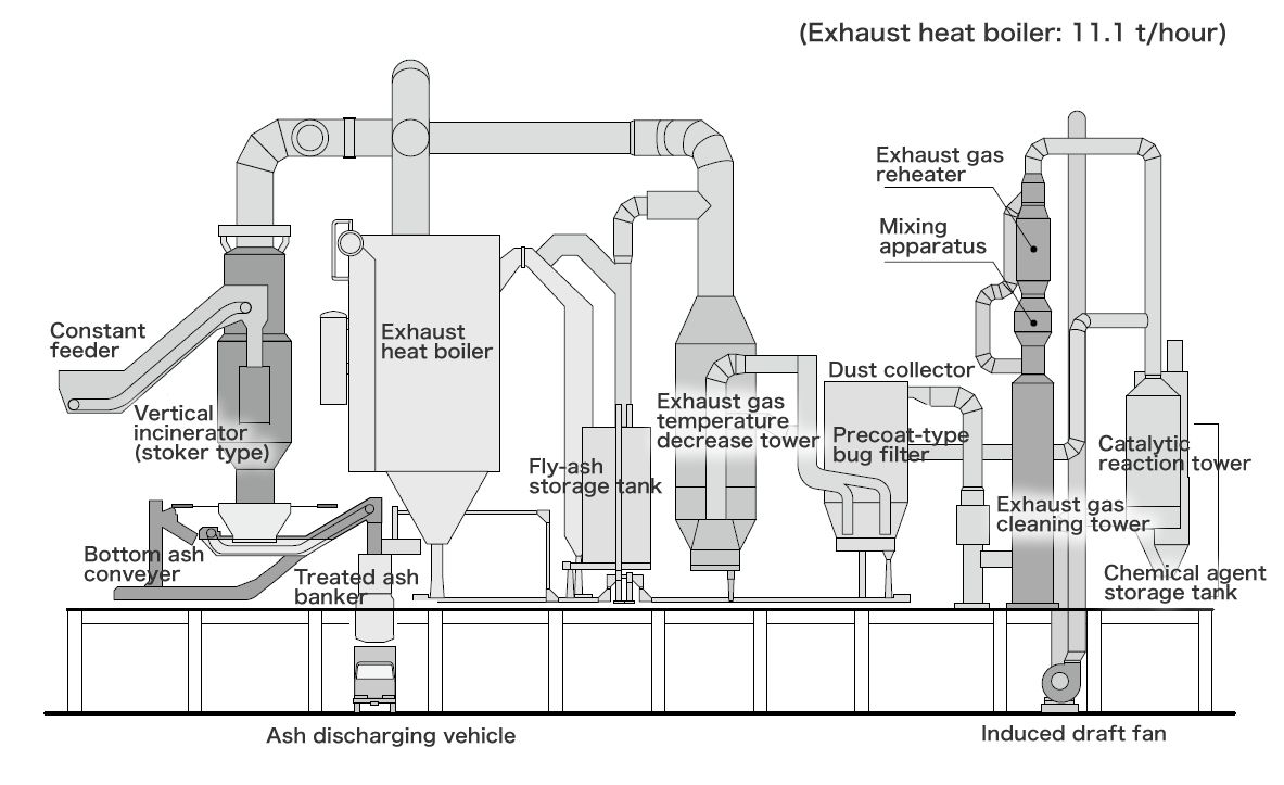 Schematic of the Infectious waste incinerator delivered to Tokyo Waterfront  Recycle Power Co., Ltd.Pinterest