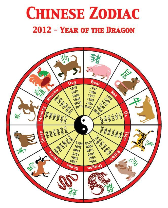 Chinese Zodiac Find out which animal you are according to
