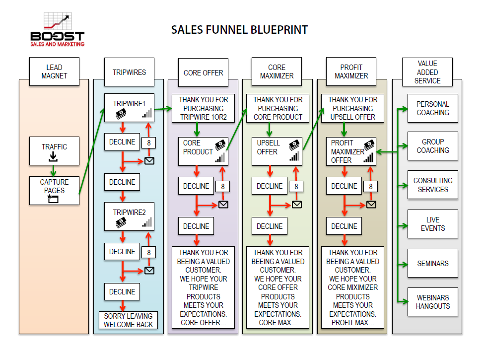 Example of complex sales funnel blueprint procesos de venta example of complex sales funnel blueprint malvernweather Image collections