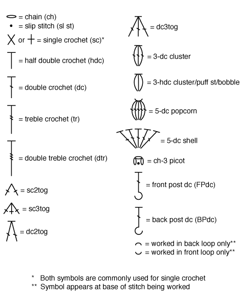 Crochet Stitch Meanings