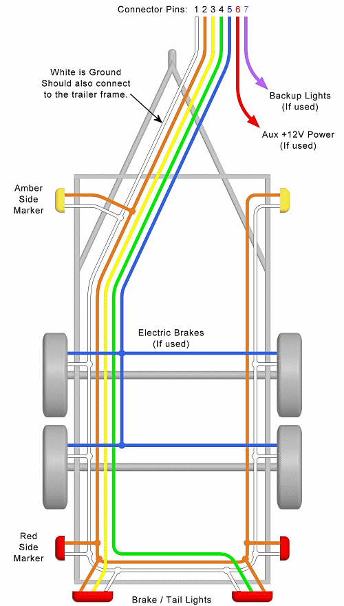 7 Pin Trailer Wire Diagram : trailer, diagram, Trailer, Wiring, Diagrams, Single, Trailers, Tandem, Light, Wiring,, Diagram,, Utility