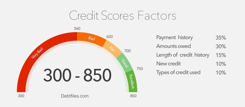 Consolidation Loan With Credit Score Below 350 400 450 500 550