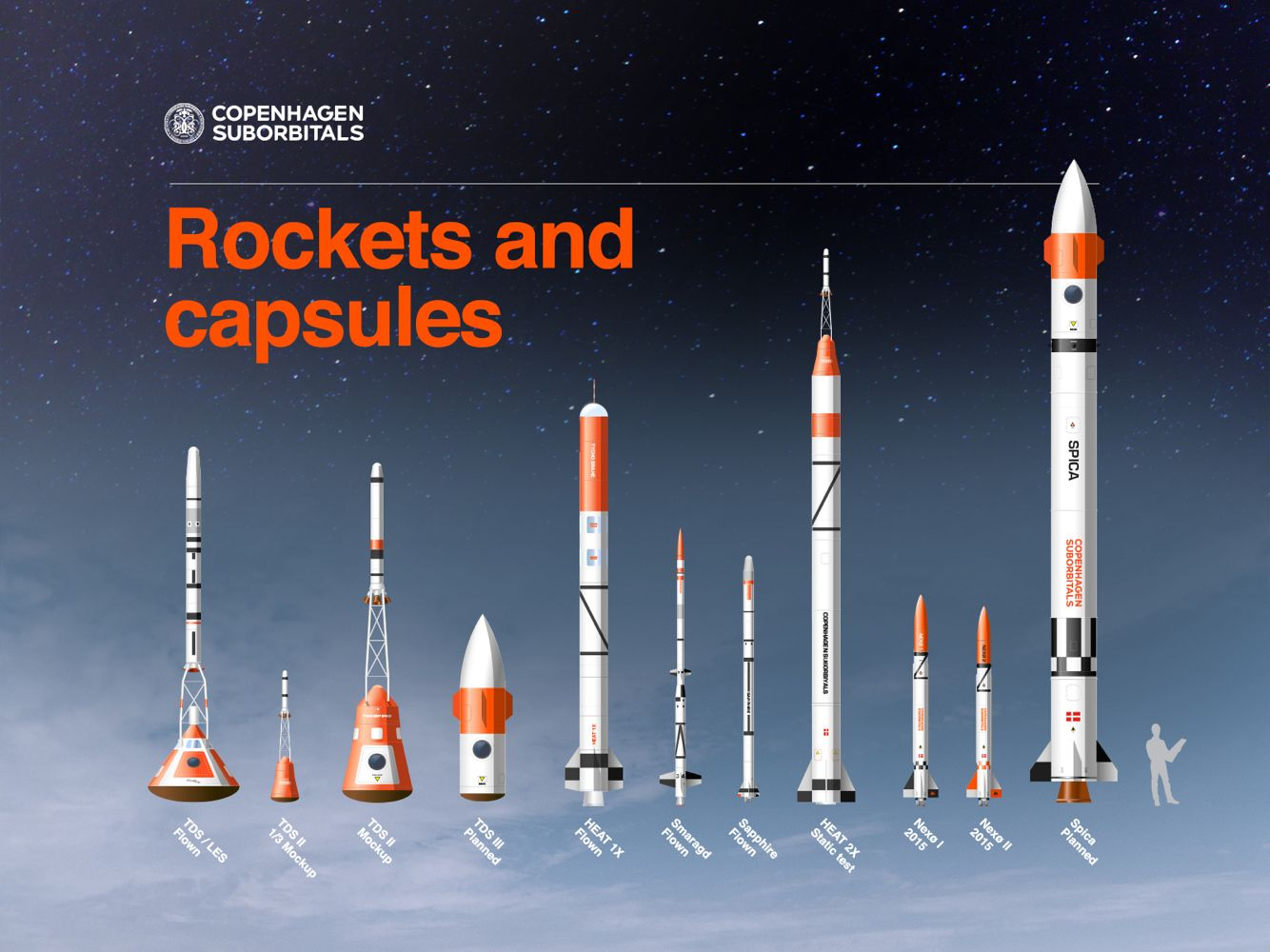 did this for copenhagen suborbitals all their rockets and space