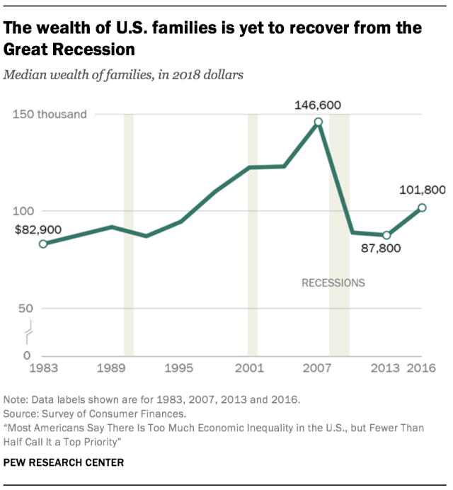 The Wealth Of U S Families Is Yet To Recover From The Great Recession Social Science Research Inequality Content Analysis