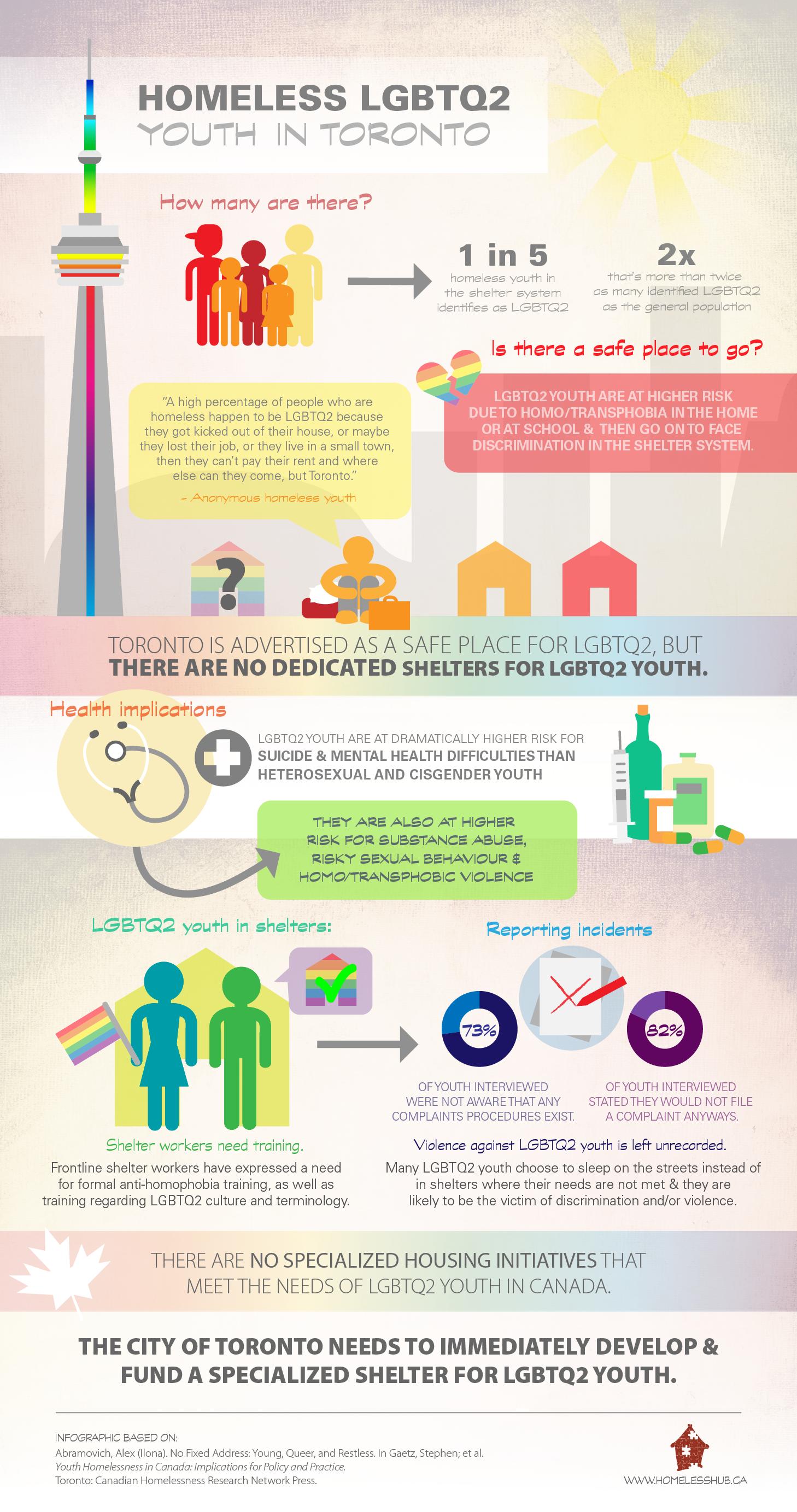 35 Homeless Ideas In 2021 Homeless Homelessness Awareness Infographic