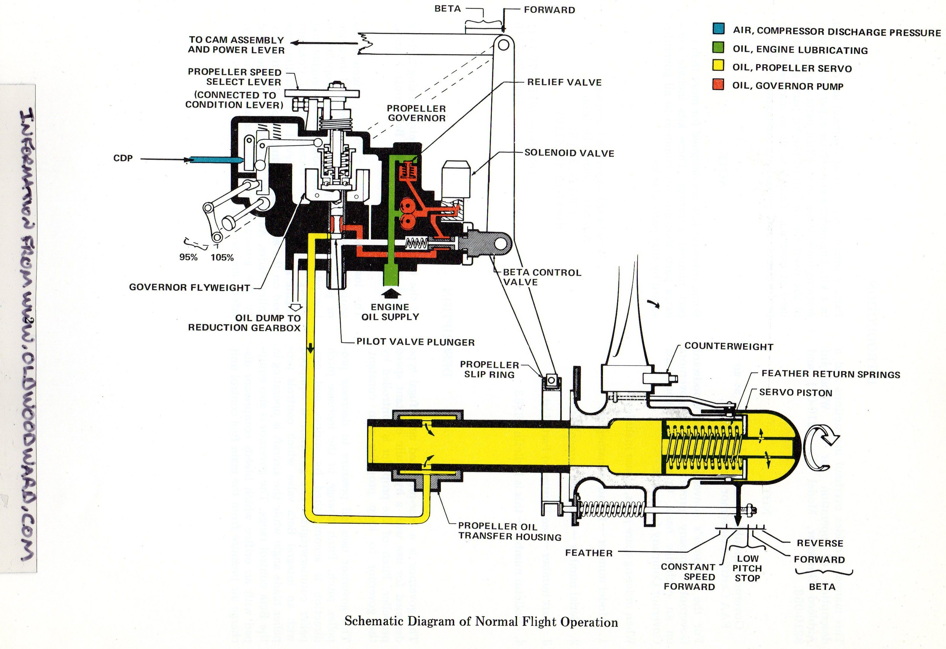 Woodward Governor Company's Airbleed Governor schematic drawing for  aircraft turbine engine applications(PT6).