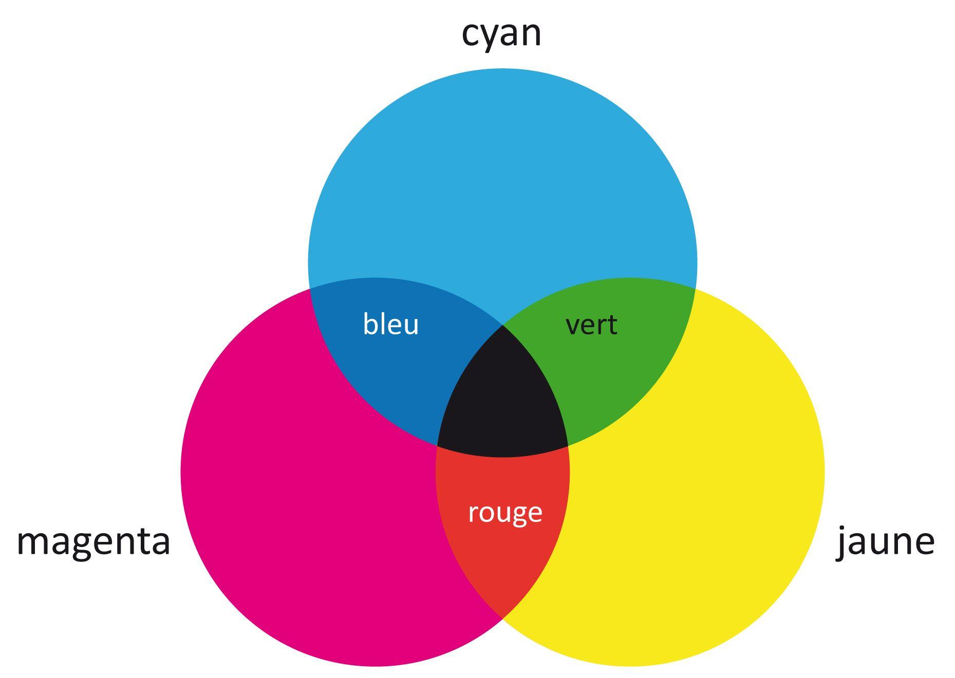 Le cercle chromatique d mystifi pinteres - Le cercle chromatique ...