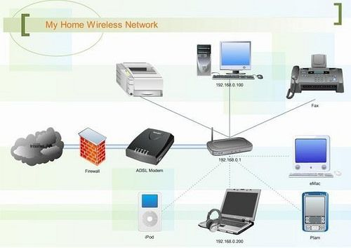Home wireless network solution wufu router setup in Mira Dubai ...