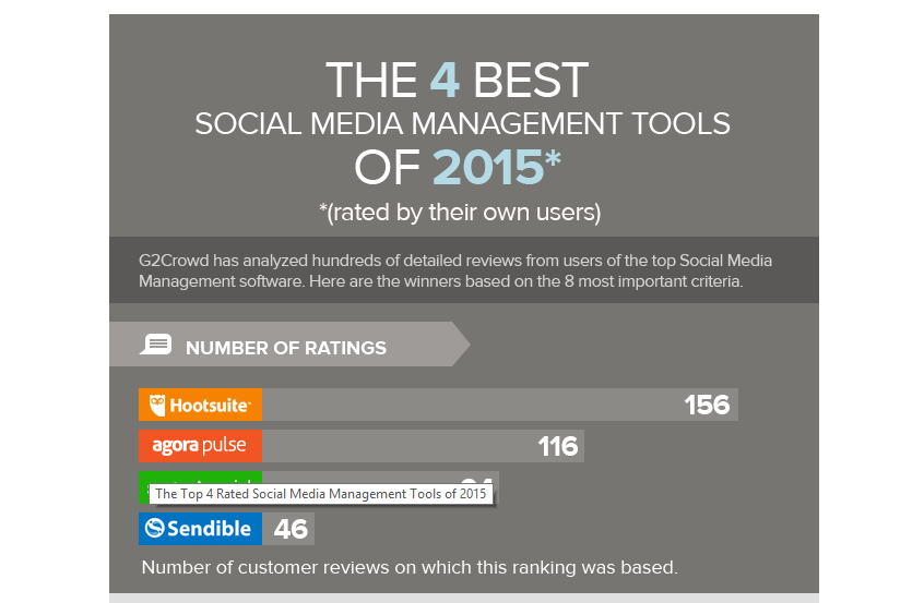 The Best Social Media Management Tools In 2015 Infographic Social Media Management Tools Social Media Manager Social Media Management Software