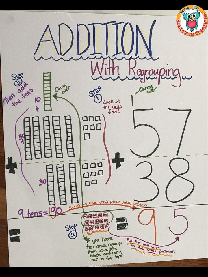Addition With Regrouping Anchor Chart Additionwithregrouping Anchorchart Anchor Charts Kindergarten Anchor Charts Teaching Addition