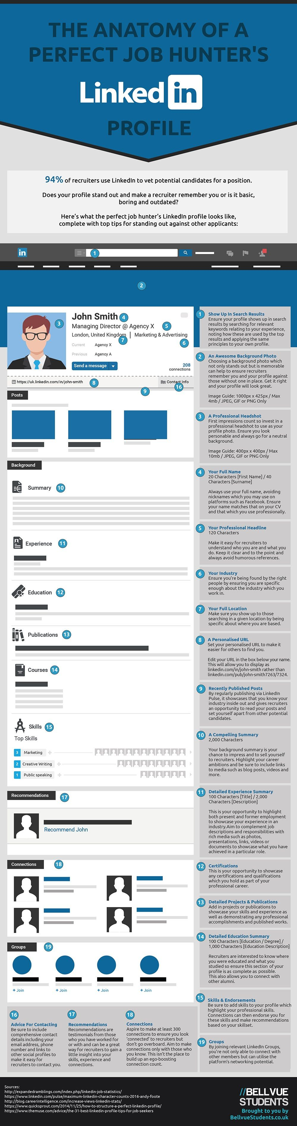 The Anatomy Of A Perfect Job HunterS Linkedin Profile