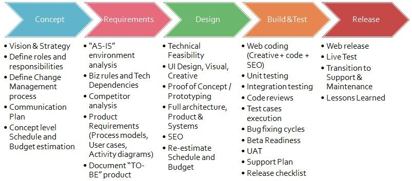 Project Life Cycle Template | Web project life cycle - click to ...