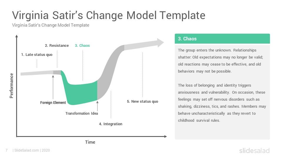 Virginia Satir S Change Model Powerpoint Template Slidesalad Powerpoint Templates Powerpoint Templates
