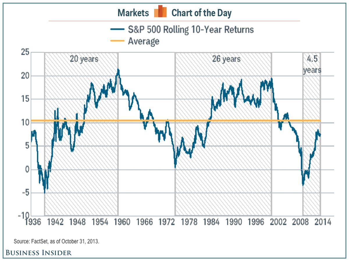 Chart Of The Day Low Returns Mean We Are In The Early Phase Of A Stock Market Upcycle Stock Market Chart Marketing
