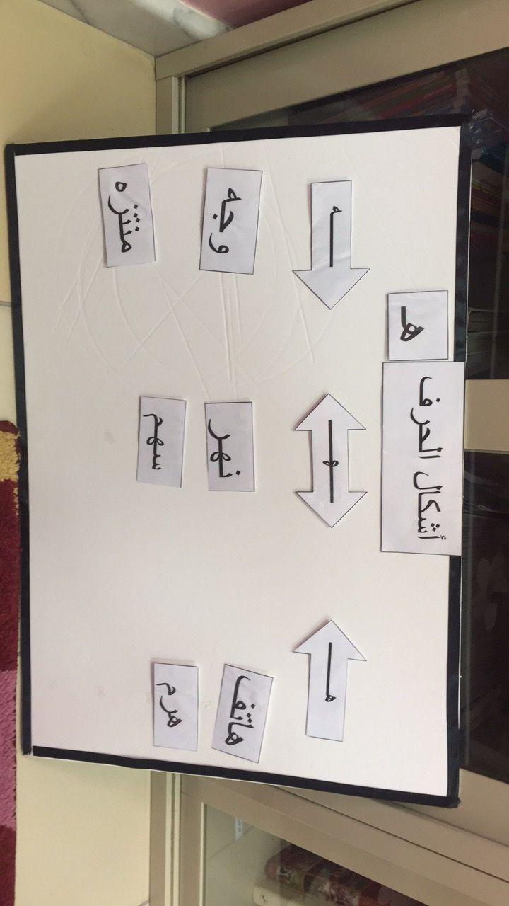 اشكال حرف الهاء في أول وسط نهاية الكلمه Reading Classroom Arabic Language Language