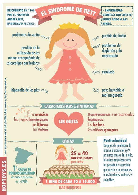 Infografía Qué Es El Síndrome De Rett Hop Toys Problemas De Aprendizaje Síndrome De Rett Psicologia Infantil