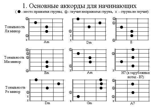 Самоучитель игры на шестиструнной гитаре для начинающих аккорды