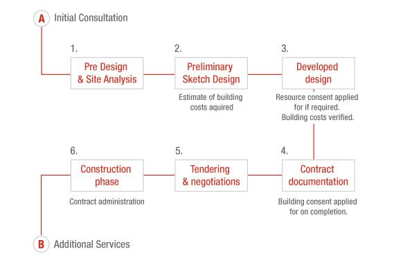Architecture Design Philosophy stepstep process, creative arch - architects,creative arch