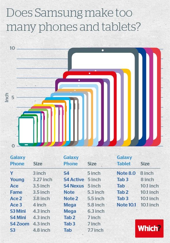 Infographic On Screen Size Of Samsung Galaxy Devices Samsung Samsung Tablet Galaxy Phone
