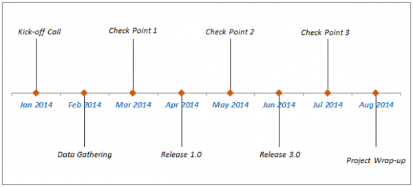How To Create A Timeline  Milestone Chart In Excel  Milestone