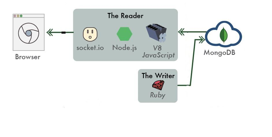 Learn node js, MongoDB and Socket io to create a real time