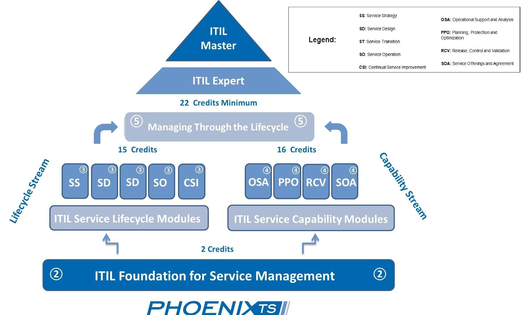 Breakdown of the itil certification path also project managers rh pinterest