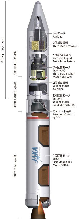 Get information on the Epsilon Launch Vehicle. The Japan Aerospace Exploration Agency (JAXA) performs various activities related to aerospace as an organization, from basic research in the aerospace field to development and utilization.