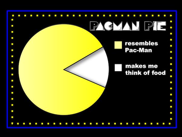 Pacman Pie Chart Math Images Pinterest Pie Charts