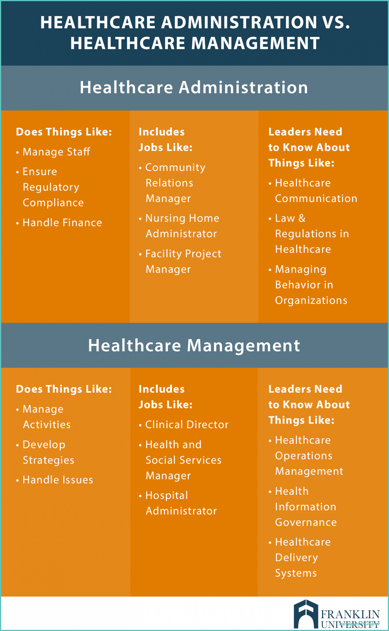 You Will Never Believe These Bizarre Truth Behind Management Degree Management Degree Management Degree Healthcare Management Healthcare Administration