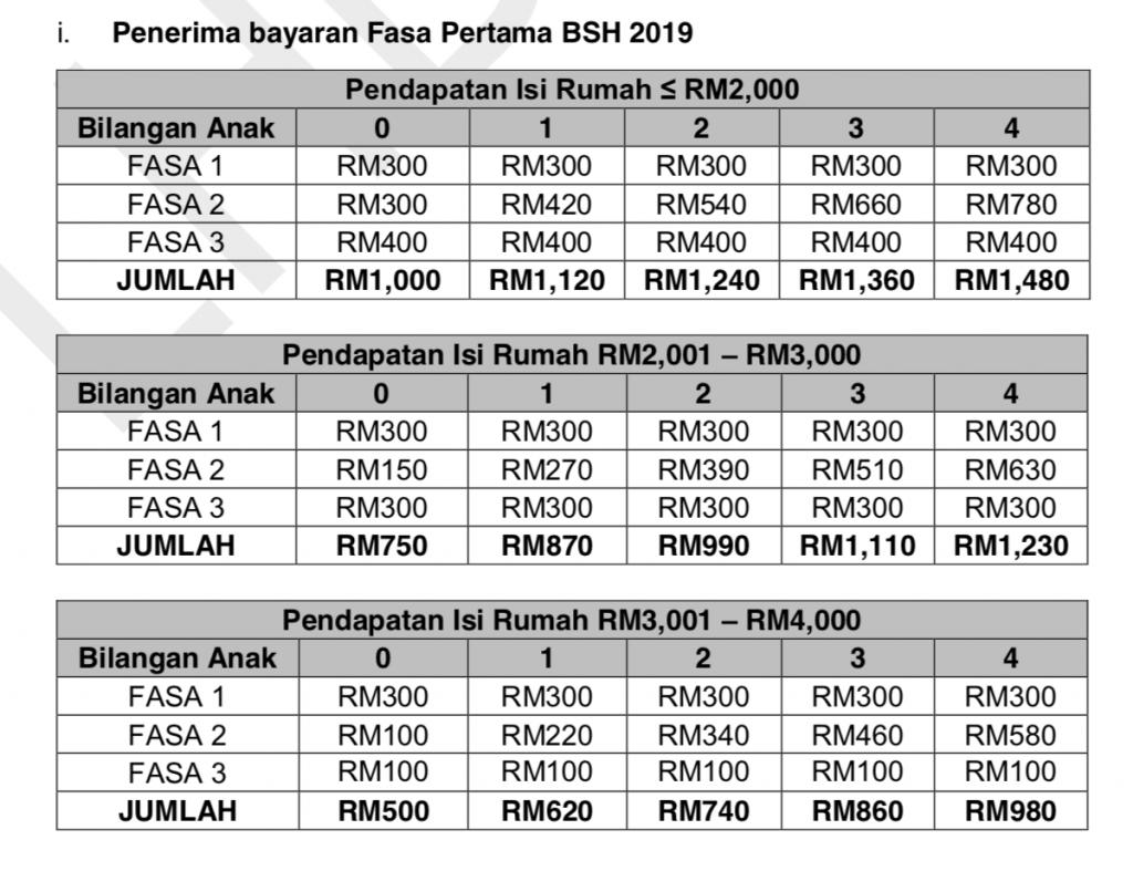 Semakan Status Bantuan Sara Hidup Fasa 1 2020 In 2020 Status Periodic Table