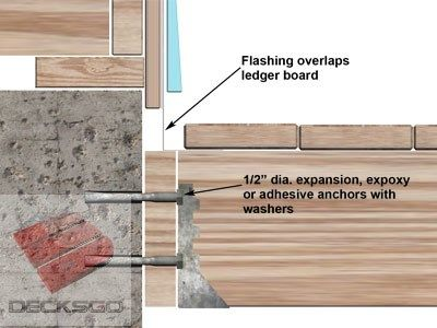 Five Ledger Board Techniques Ilrating Flashing And Construction For Residential Decks Including Fastenerasonry Lications