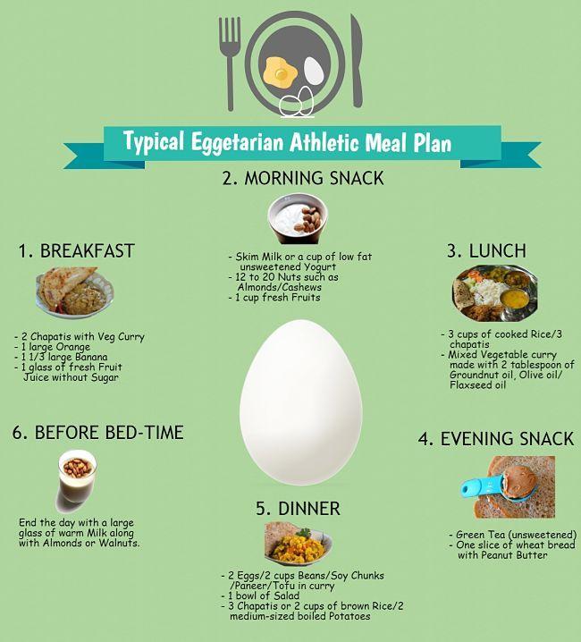 Typical Vegan Meal Plan Veggie Boiiii Pinterest Vegetarian