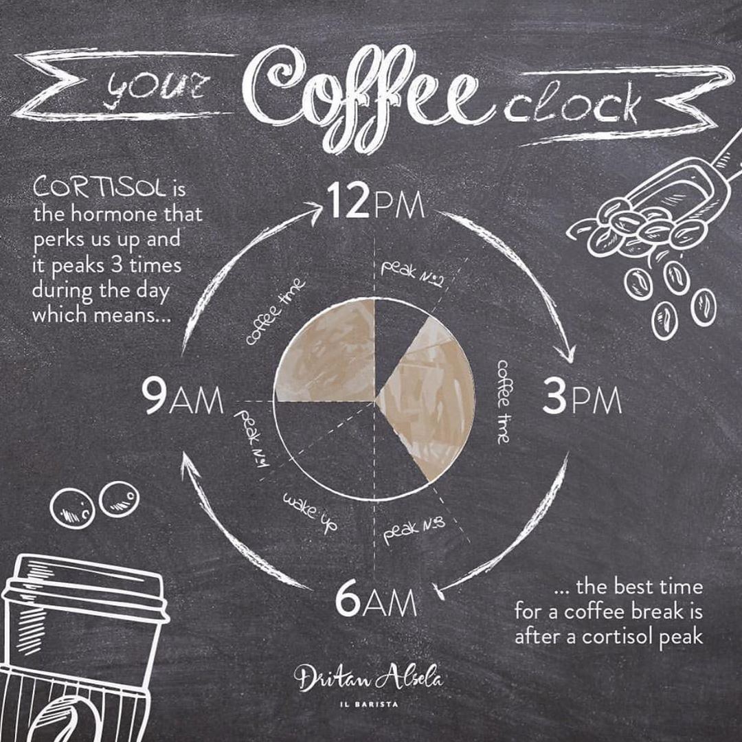 It May Help You To Choose Best Time For Your Coffee Checkout Our Link In Bio For Amazing Coffee Acc Coffee Infographic Coffee Clock Coffee Brewing Methods