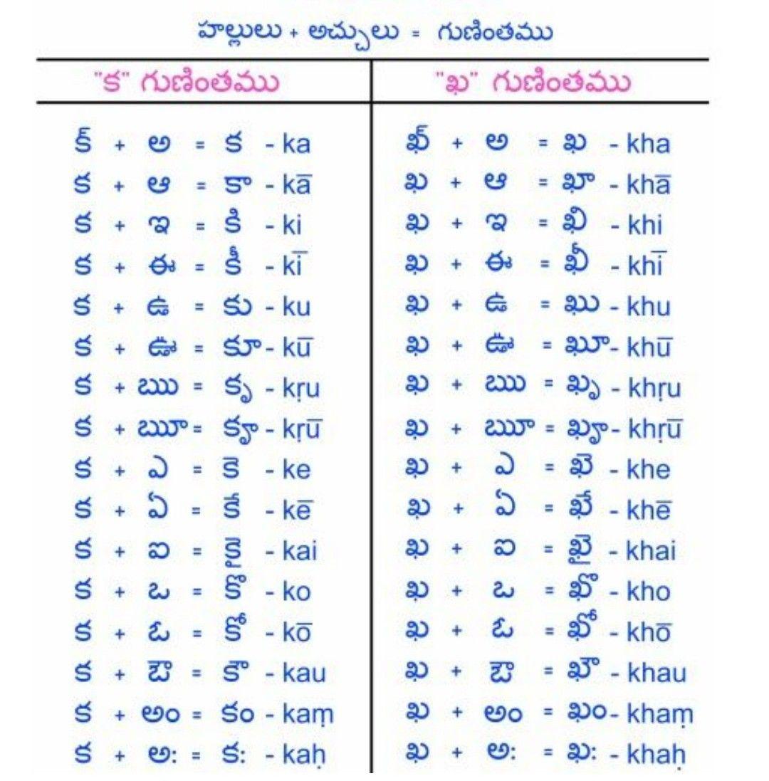 Telugu | telugu | Telugu, Dravidian languages, Indian