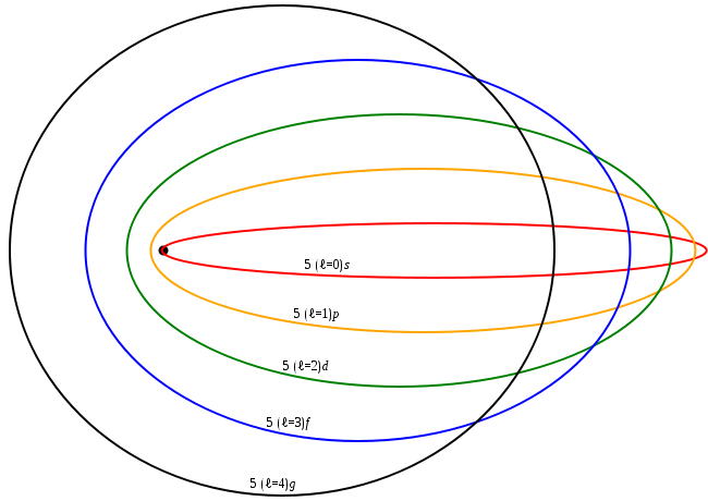 File:Sommerfeld ellipses.svg