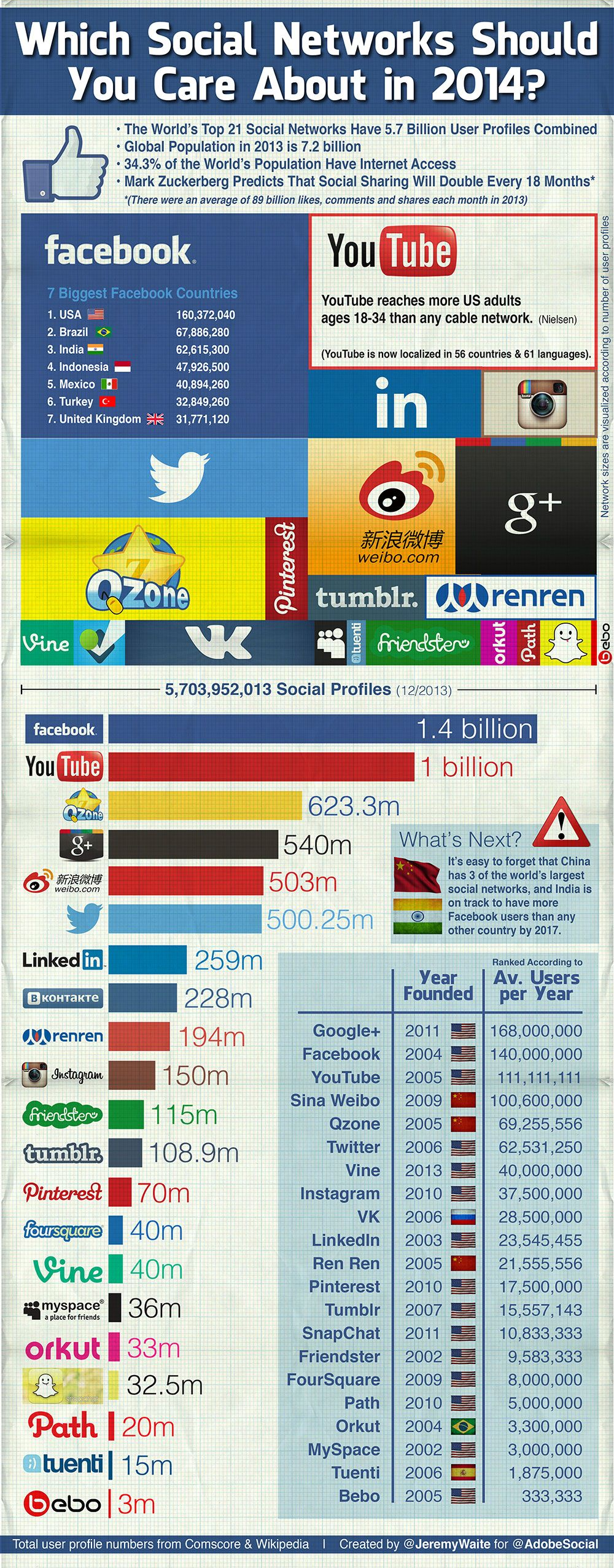 Infographic: Which Social Networks Should You Care About in 2014?