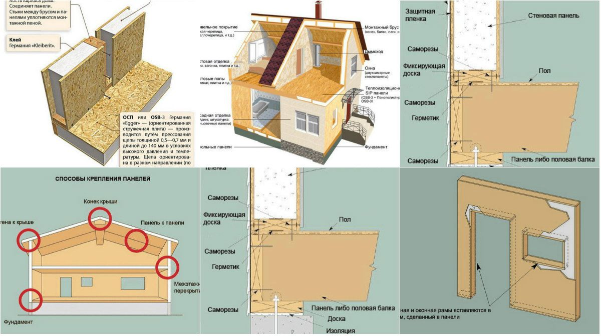 Sip panels advantages and use in construction for Sip home construction