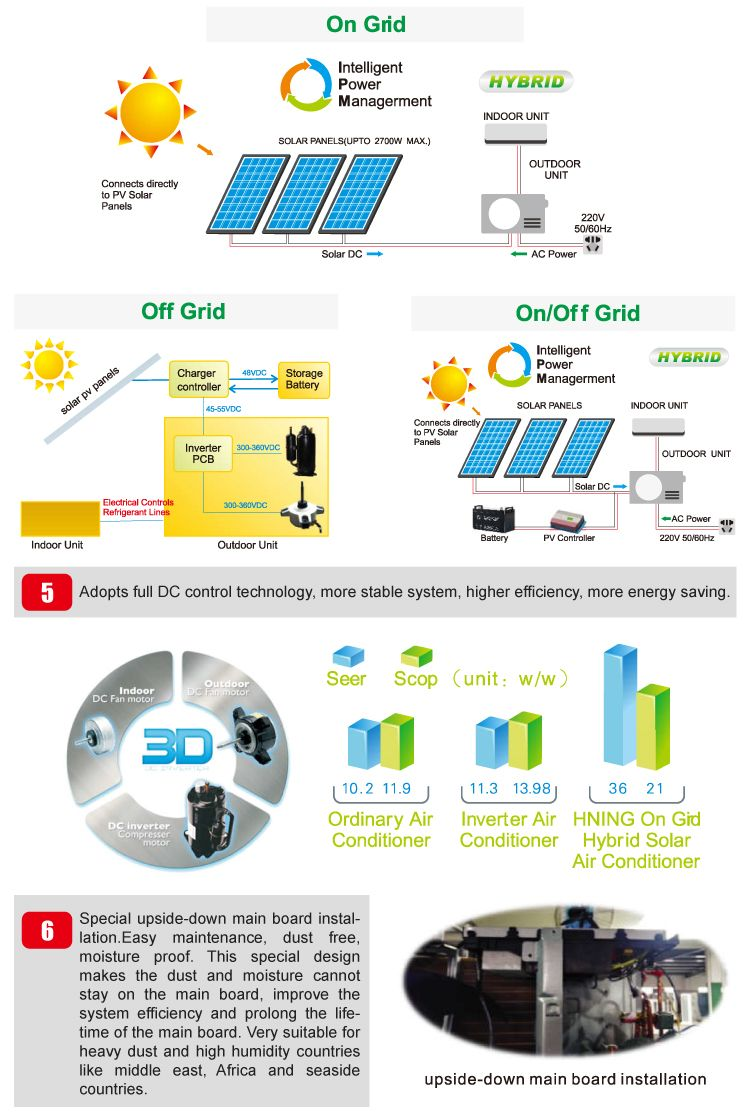 on … Solar air conditioner, Solar, Save energy