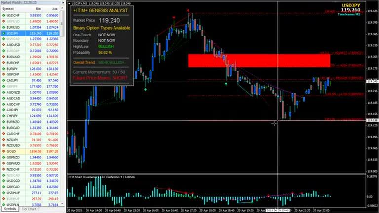 Trade Binary Options Safely with Nadex | Nadex