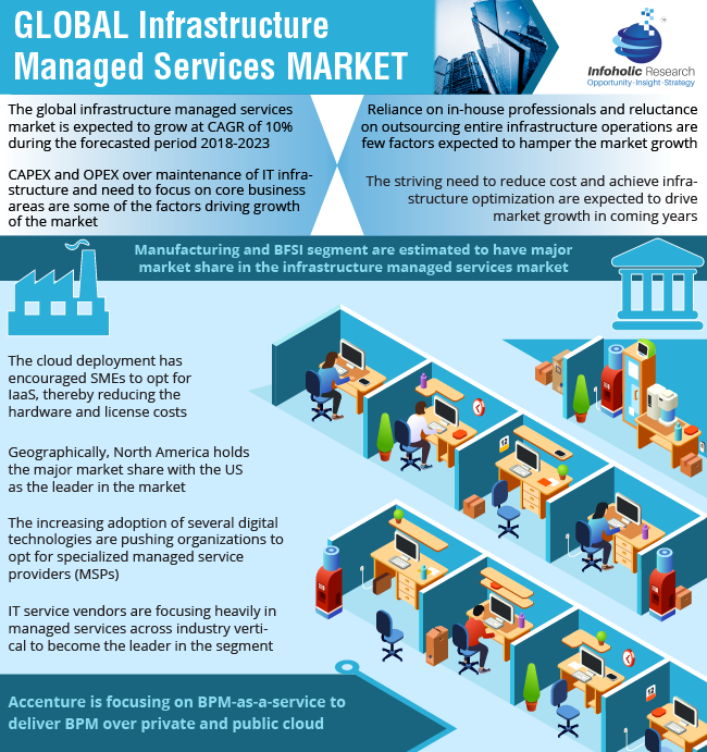Global Infrastructure Managed Services Market by Services (Managed