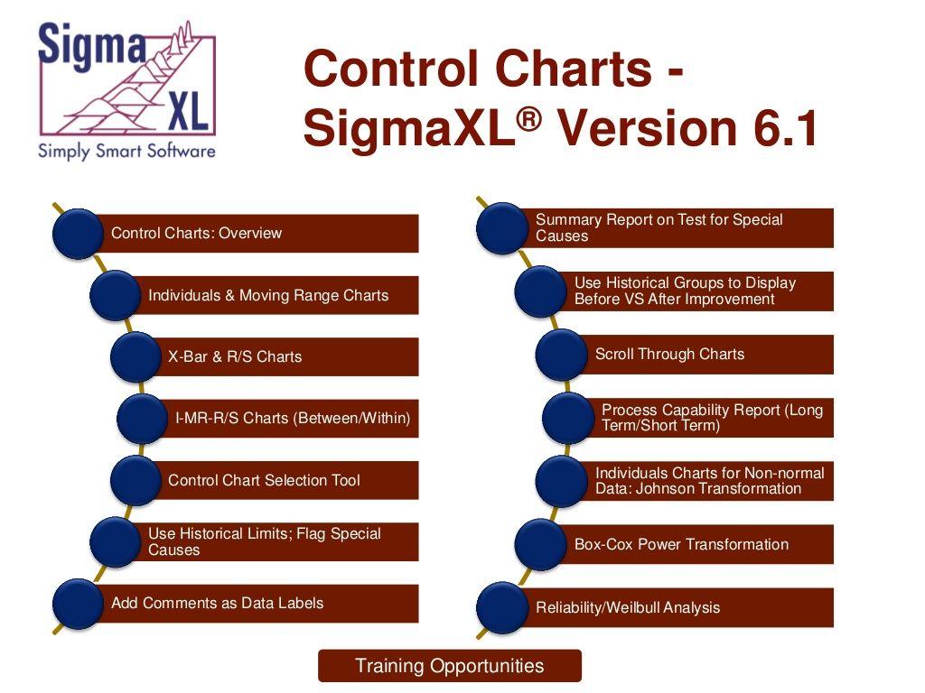 Control Charts By Cynthia Cumby Via Slideshare  Sigmaxl