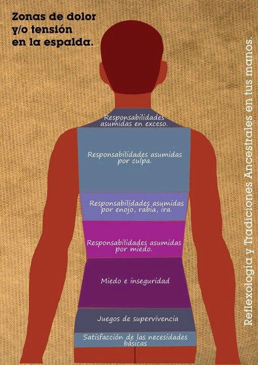 Zonas de tensión en la espalda - Dolor y emociones