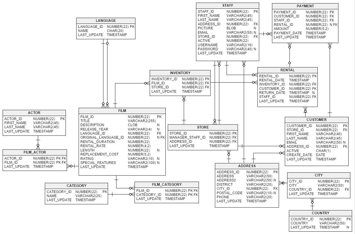 Using uml to model relational database operations uml pinterest baditri Image collections