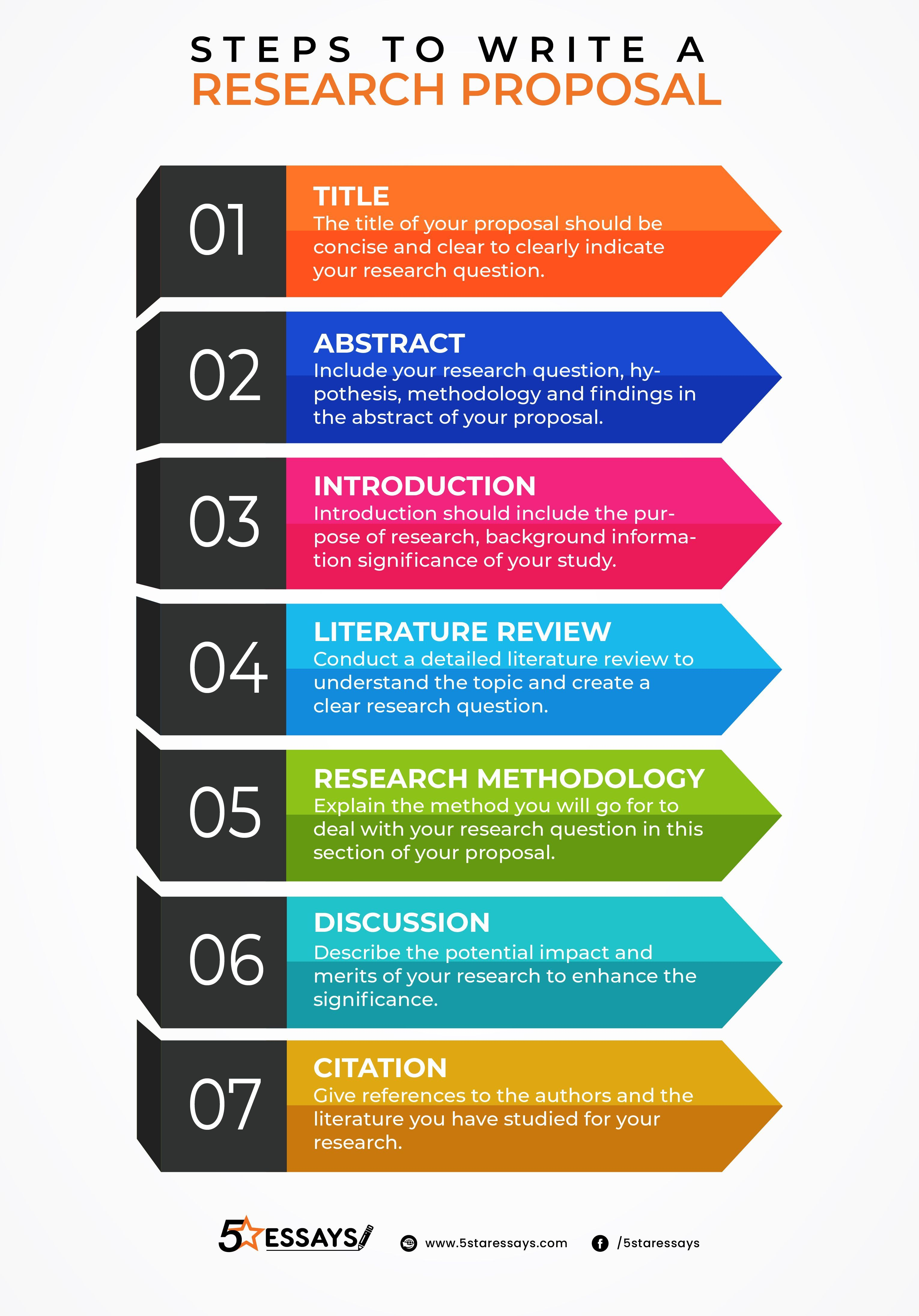 Research Proposal Infographic Writing A Research Proposal Scientific Writing Research Proposal