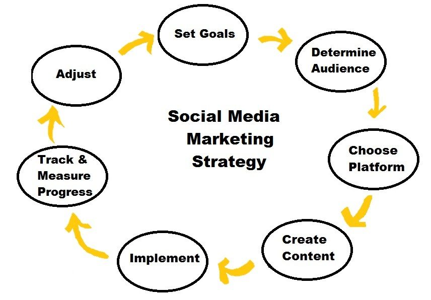Social media marketing books are written by experts who