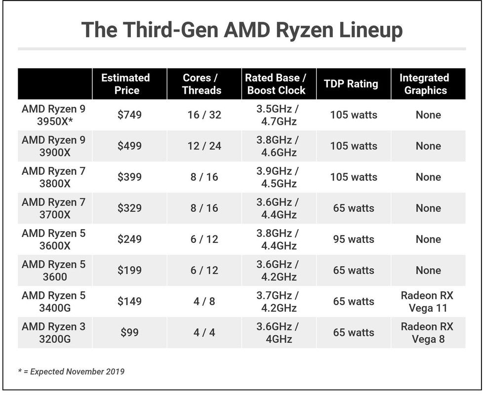 Amd Ryzen 5 3400g Review Rating With Images Old Software Amd Graphic Card