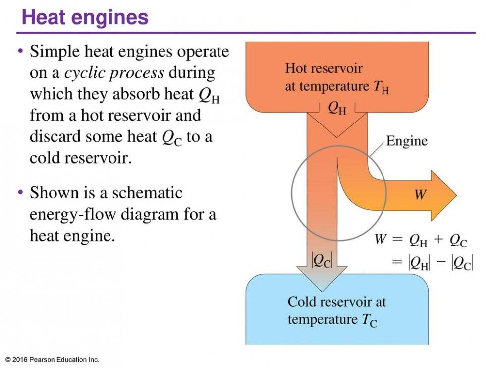Schematic Diagram Of Heat Engine Di 2020
