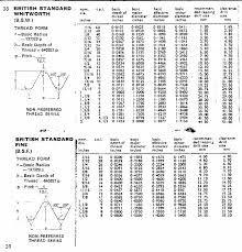 Bsp Thread Size Chart In Mm Bsp Thread Chart In Inches Bsp Thread